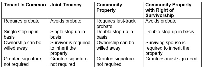 Community Property With Right Of Survivorship Better Than Joint Tenancy